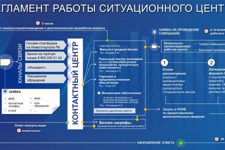 В Башкортостане начал работу Ситуационный центр антикризисного штаба